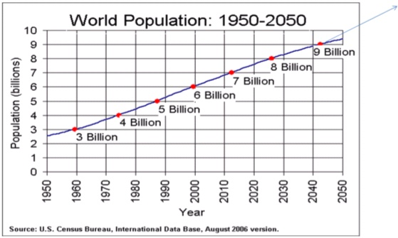 World Population The Coming Global Food Shortage